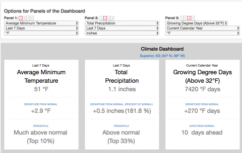 Climate Dashboard