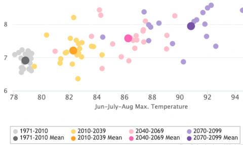 Future Climate Scatter